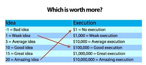idea-execution